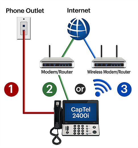 Requirement-For-Captel-2400i
