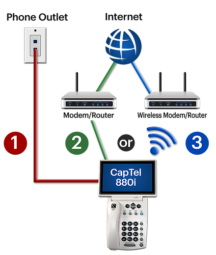 Requirement-For-Captel-880i